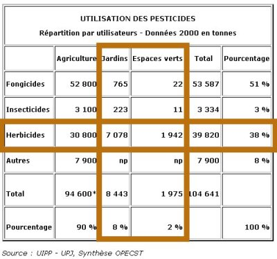 utilisation-pesticides-2000-france-400.jpg