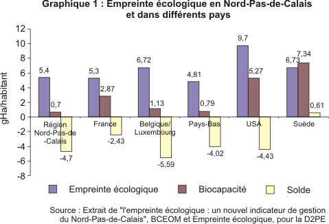 empreinte-eco-59-62-insee-graph1.png